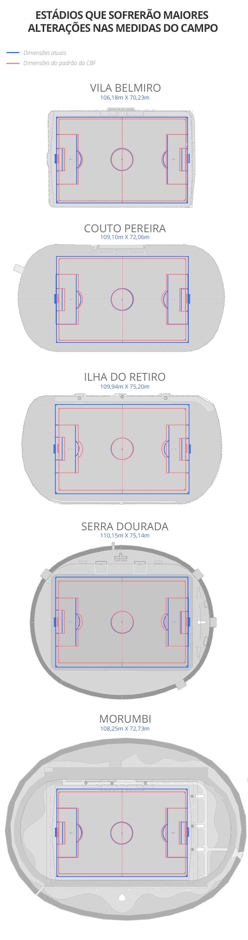Estádios que sofrerão maiores alterações nas medidas do campo