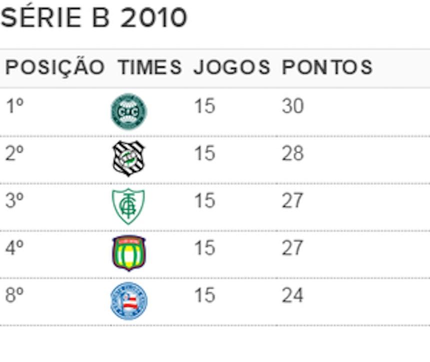 Tricolor terminou competição em 3º, mas estava em 8º na 15ª rodada (Foto: GloboEsporte.com)