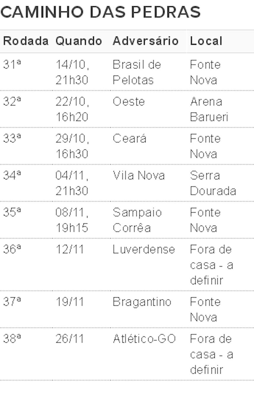 Tabela mostra quais são os últimos oito jogos do Bahia nessa Série B