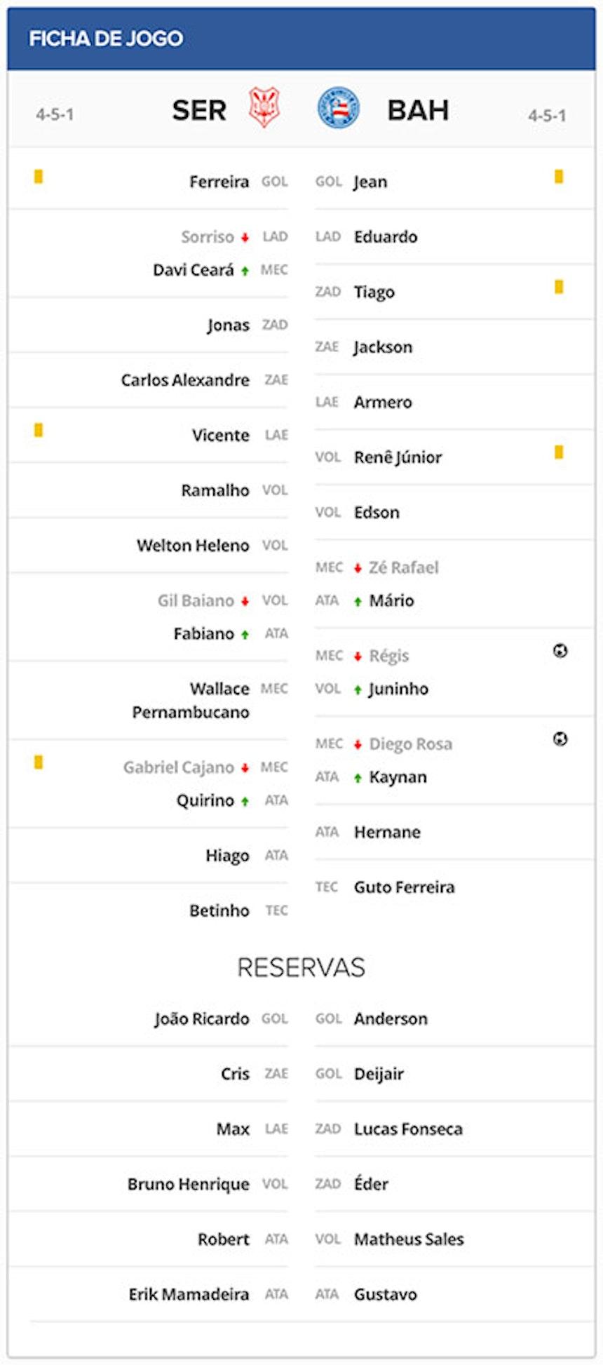 Ficha Técnica Bahia x Sergipe Copa do Brasil