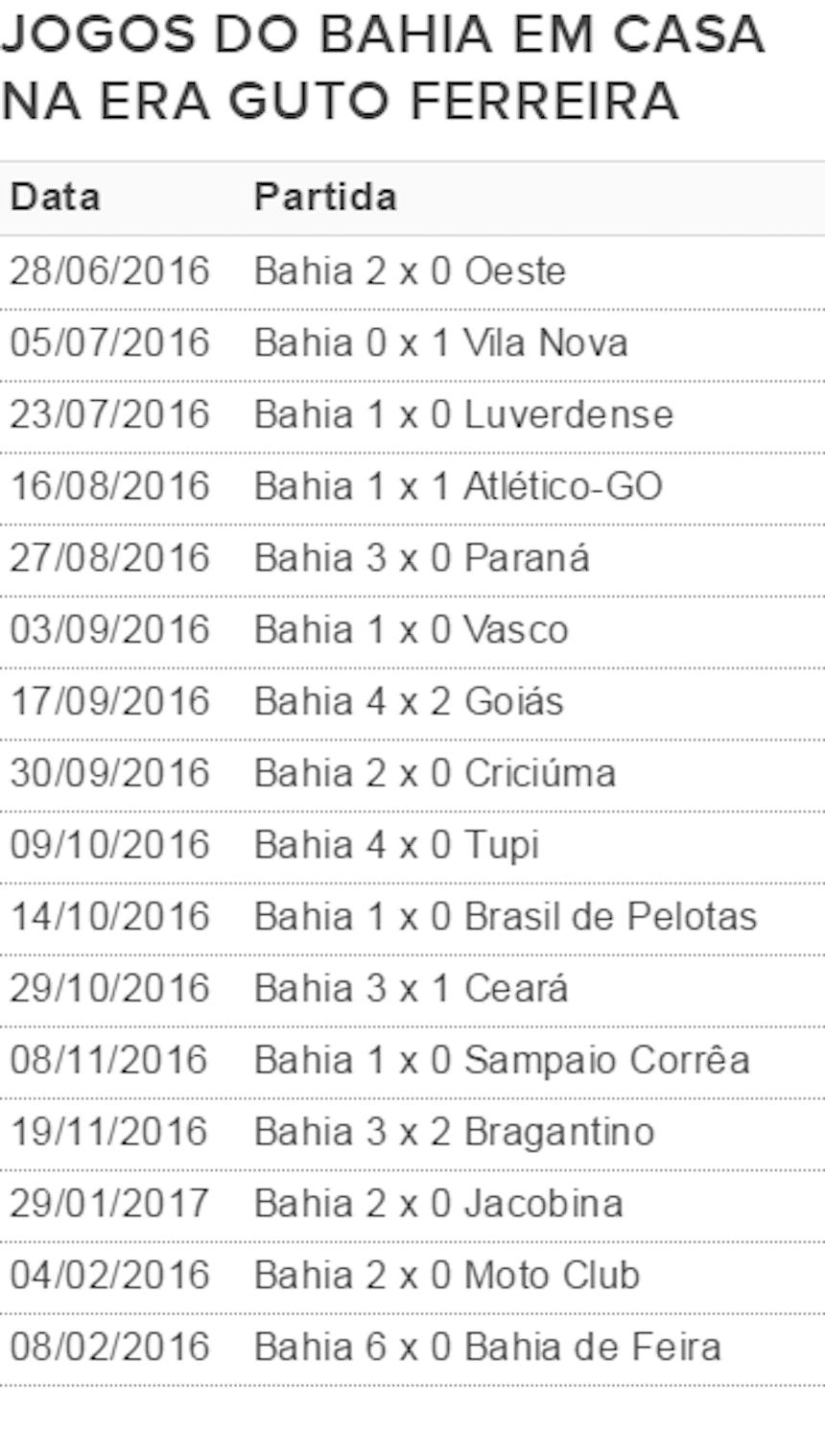 Bahia não perde em casa desde julho de 2016