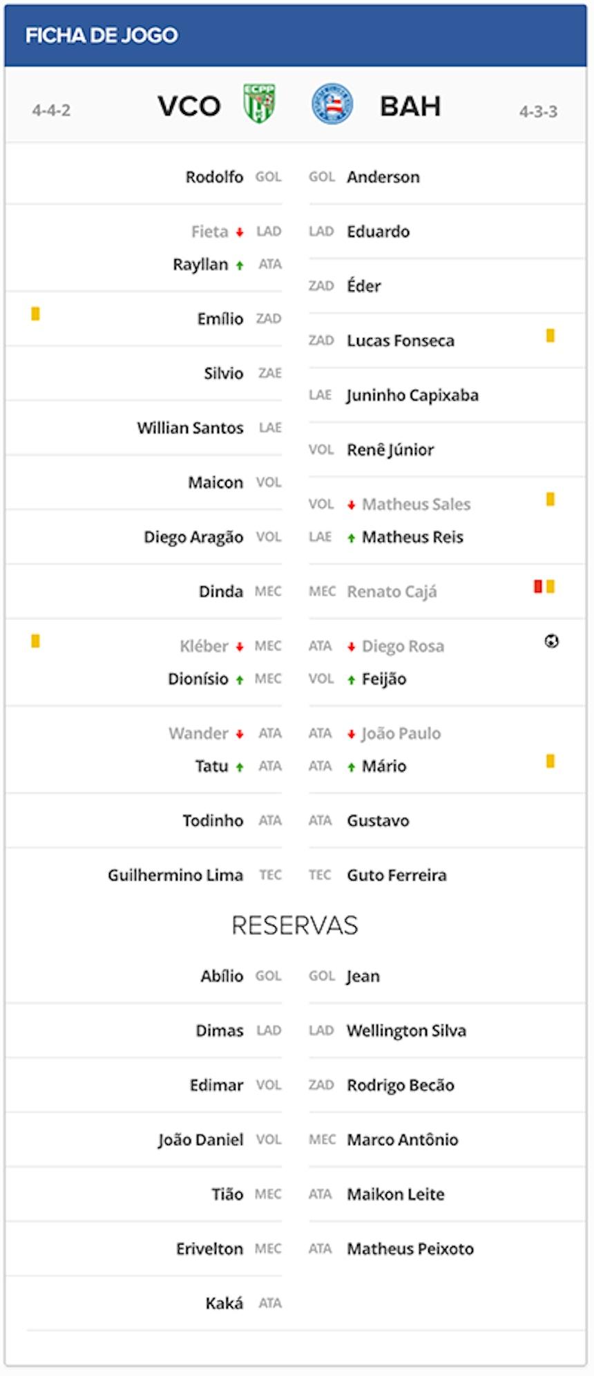 Ficha Técnica de Vitória da Conquista 0x1 Bahia