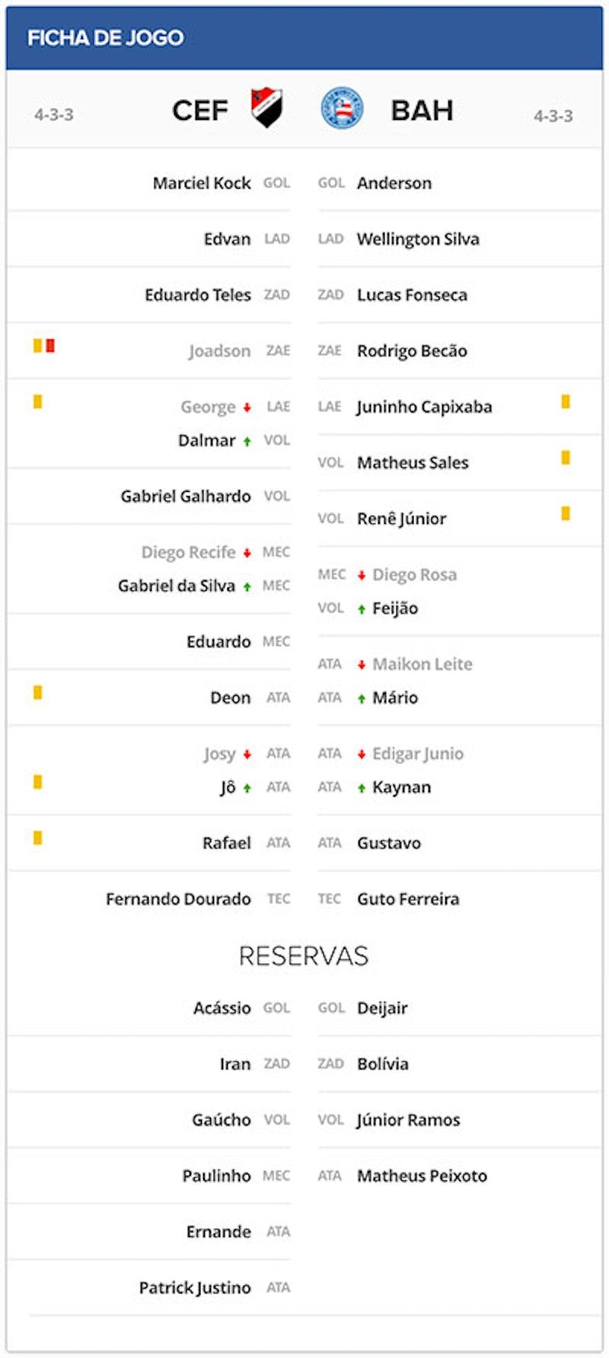 Ficha Técnica Flamengo de Guanambi x Bahia