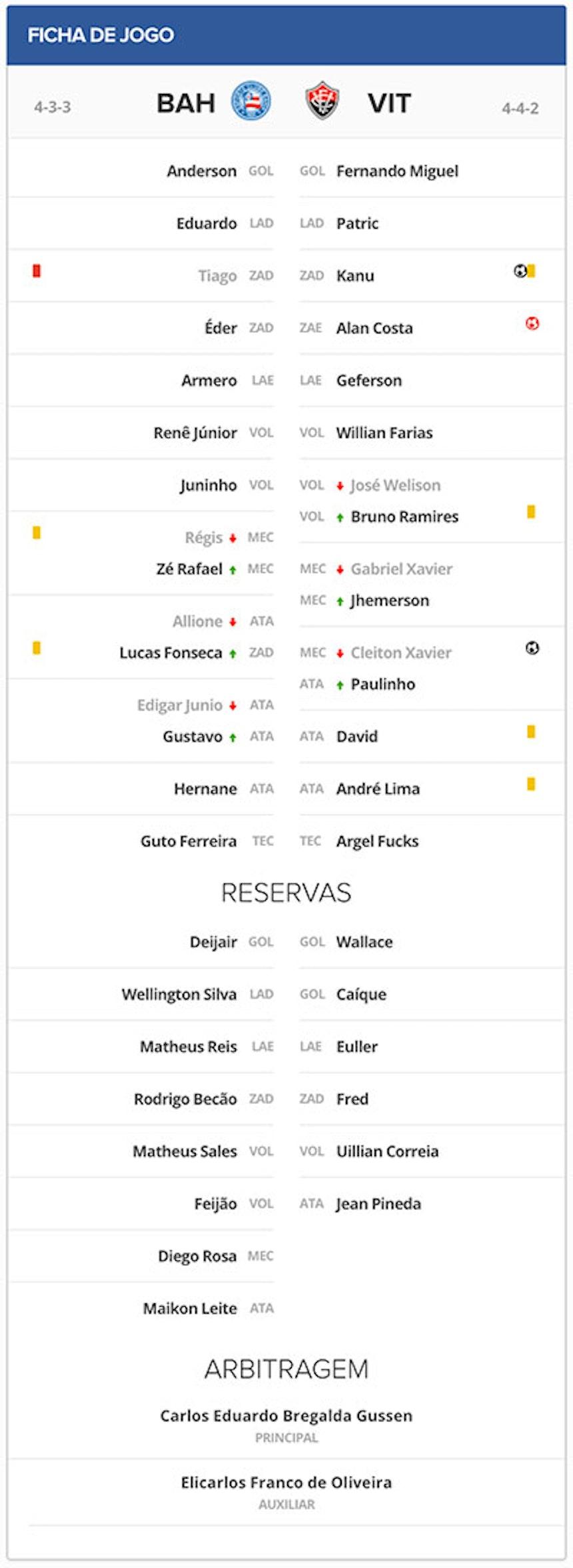 Ficha Técnica de Bahia 1x2 Vitória pelo Campeonato Baiano