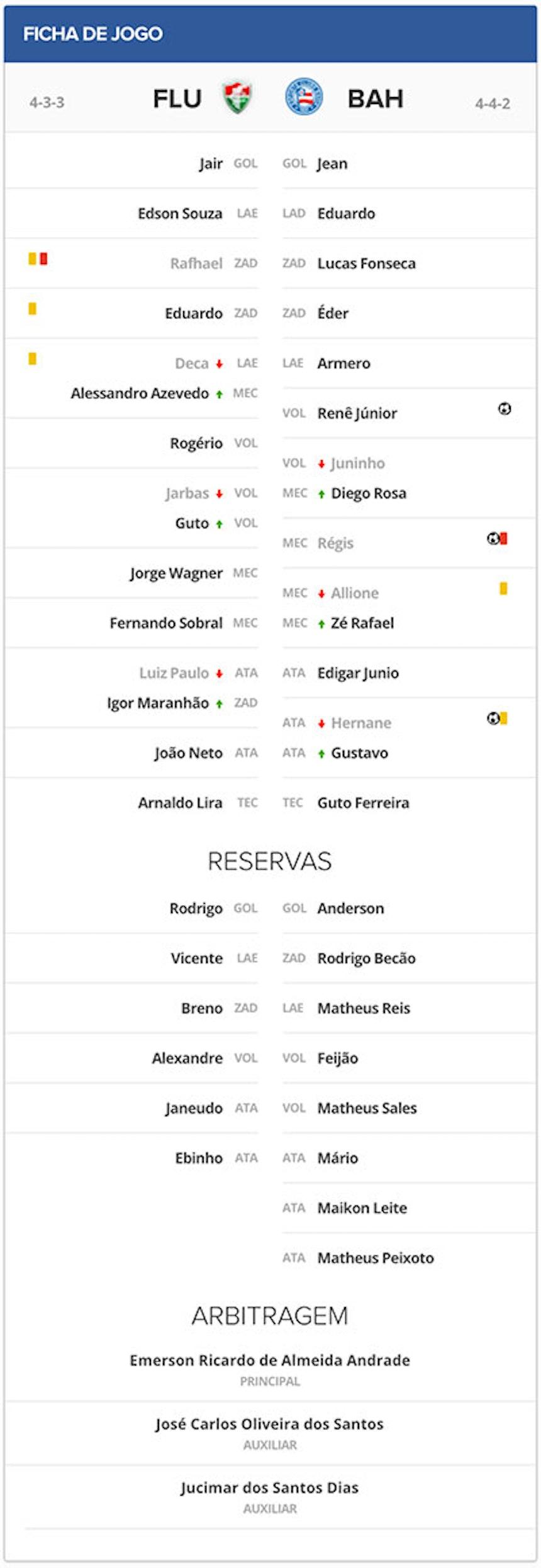 Ficha Técnica Fluminense de Feira 0x3 Bahia