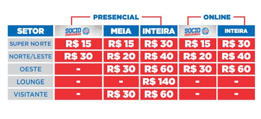 Tabela de preço dos ingressos do Ba-Vi pela Copa do Nordeste