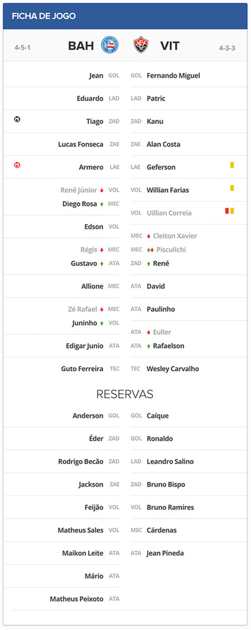 Ficha Técnica de Bahia 1x1 Vitória pela Final do Campeonato Baiano de 2017