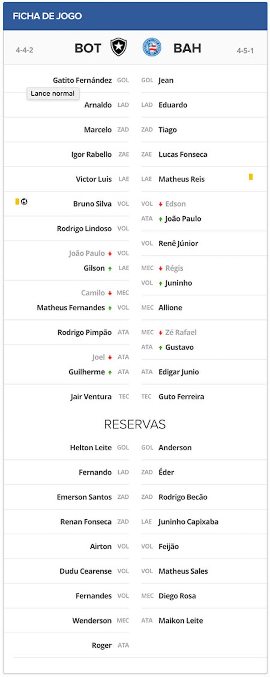 Ficha Técnica - Botafogo x Bahia no Engenhao pela terceira rodada do Brasileirao