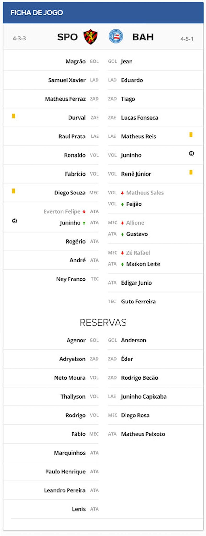 Ficha Técnica Sport 1x1 Bahia Copa do Nordeste