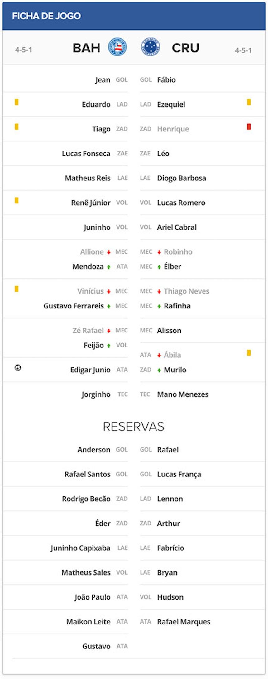 Ficha Técnica Bahia x Cruzeiro quinta rodada Campeonato Brasileiro