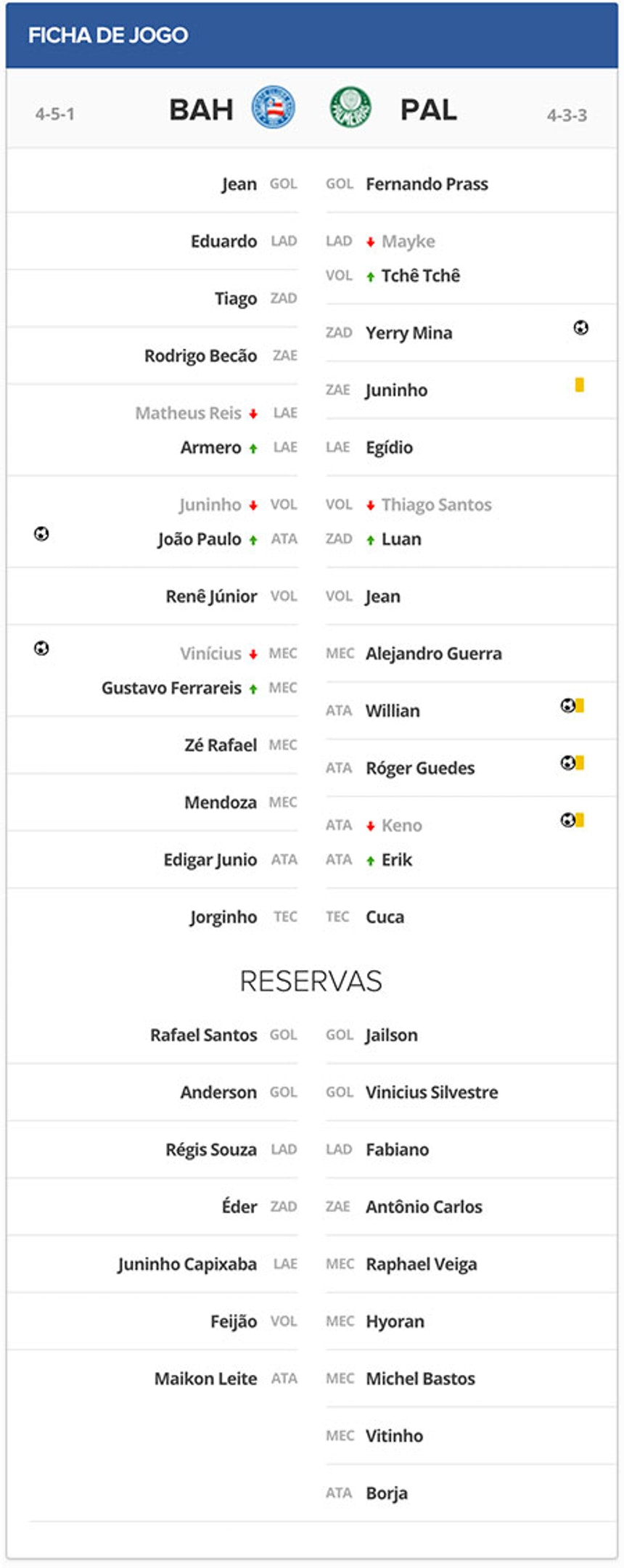 Ficha Técnica Bahia x Palmeiras pelo Campeonato Brasileiro