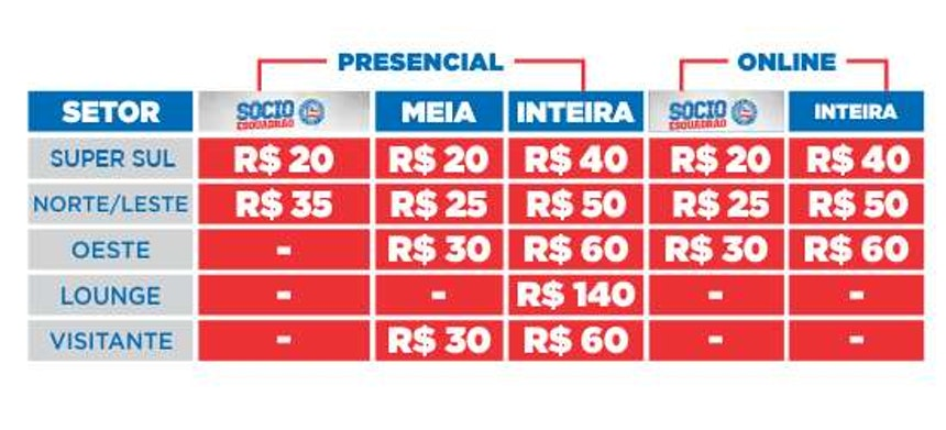 Tabela de Preços para Bahia x Cruzeiro na Fonte Nova