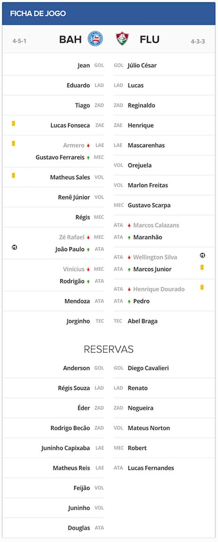 Ficha Técnica Bahia x Fluminense pela 12a rodada do campeonato brasileiro