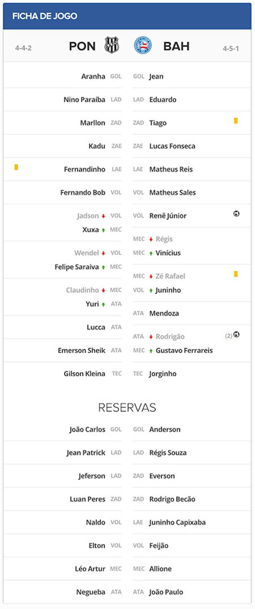 Ficha Técnica Ponte Preta x Bahia pela 13a rodada do campeonato brasileiro