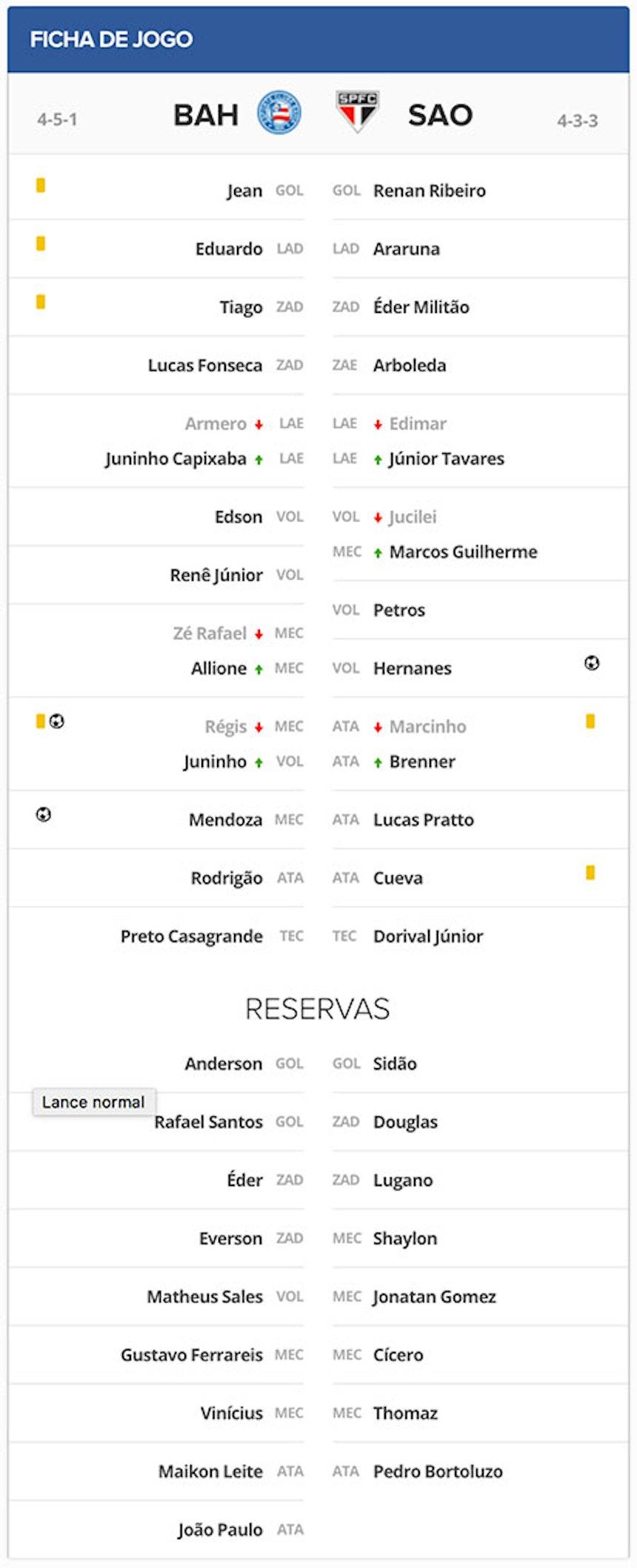 Ficha Técnica de Bahia 2x1 São Paulo pela 19a rodada do campeonato brasileiro