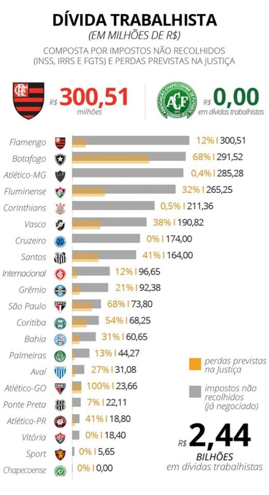 O ranking da dívida trabalhista dos clubes brasileiros (Foto: Dados obtidos nos balanços financeiros dos clubes)
