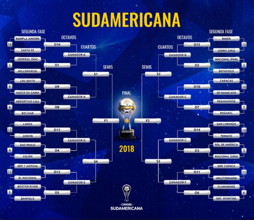 Tabela da Copa Sul-Americana