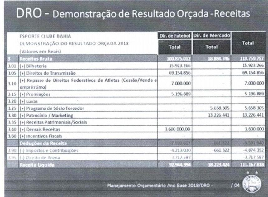 Orçamento do Bahia para 2018 (Foto: Reprodução)